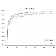 ANN Training for Custom Object Detection